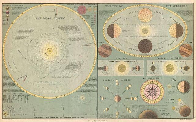 Los Signos del Zodiaco Signos del Horscopo Astrologia
